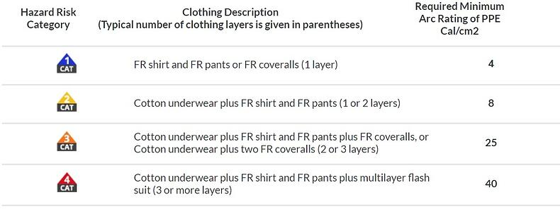 How To Choose The Best Fr Coveralls
