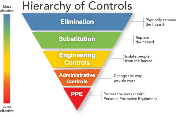 workplace hierarchy of controls